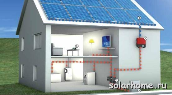 Альтернативное электричество для частного дома своими руками